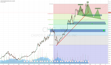 CMG: CMG Full technical analysis in its most complicated form