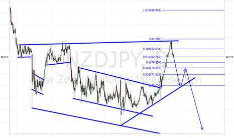NZDJPY: NZDJPY IS A CLEAR SHORT, ENTER ON RETRACEMENT