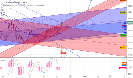 USDJPY: UJ LONG LONG
