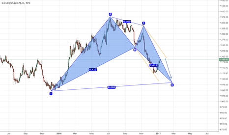 GOLD: waiting an entry for a short position
