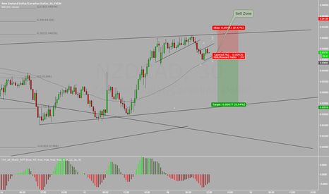 NZDCAD: NZDCAD SELL INTRADAY SET UP