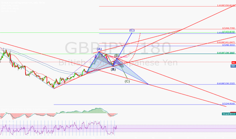GBPJPY: How to choose