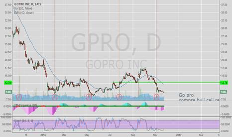 GPRO: gopro long