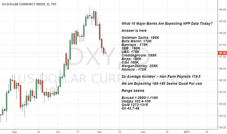 DXY: NFP Data Alert