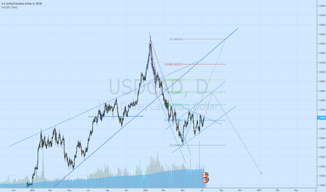 USDCAD: Expecting the price to break up