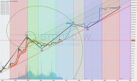 BTCUSD: fibs predicting bullish BTC price increase