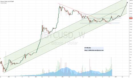 BTCUSD: Bitcoin primed