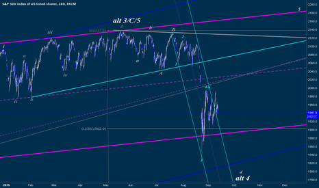SPX500: IT Count Revisited, After A Crash, Market Structure Projections