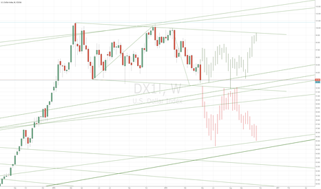 DX1!: US Dollar