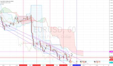 EURUSD:  test level again????news about brent will soon be