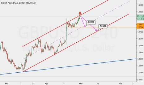 GBPUSD: SHORTing opportunity here