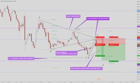 CADJPY: CADJPY Different confluences for this short