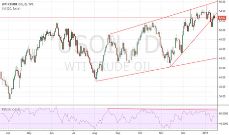USOIL: Crude oil - Not ready to boil