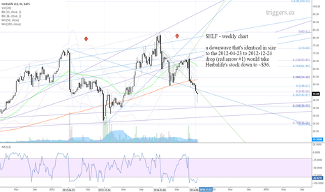 HLF: $HLF - weekly chart
