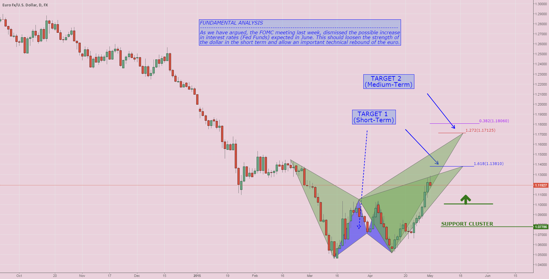 EURUSD: do not sell !! (structure)