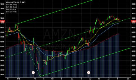 AMZN: AMZN Analysis, Dragons eye forming
