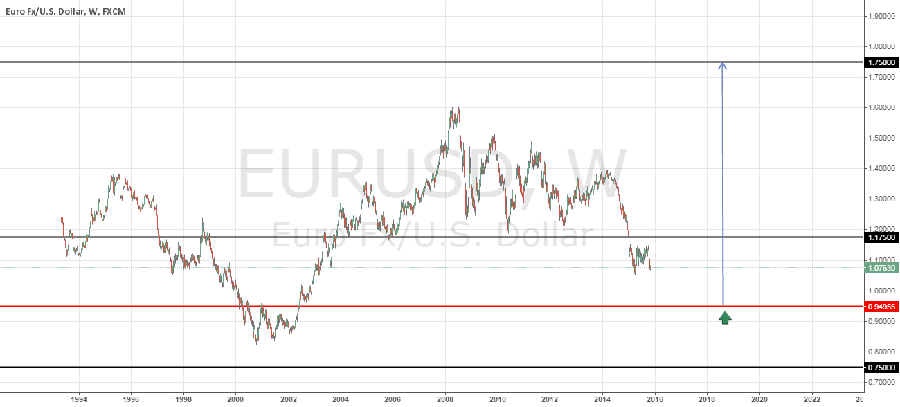 EUR/USD   NEXT YEAR