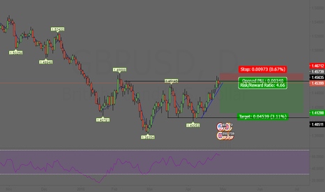 GBPUSD: GBPUSD short Daily idea