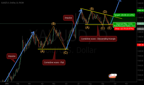 XAUUSD: Gold - Possible UP impulse