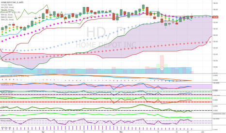 HD: top of cloud short watch  close below 50 ma/same store sales bad