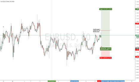 EURUSD: EURUSD - longing for a long