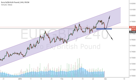 EURGBP: EURGBP - H4 uptrend ? Lets see !