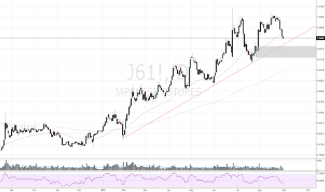 J61!: JPY index, don't think about selling me