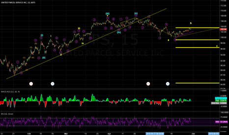 UPS: one more wave down?