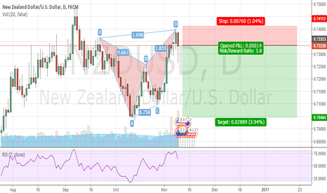 NZDUSD: Valid Bat Completion +RSI OB + Daily PA Candle Formation
