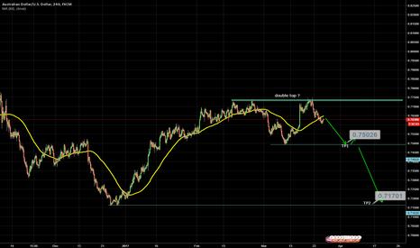 AUDUSD: Trade of the week > Berish AUD/USD