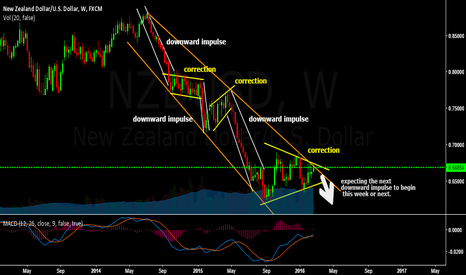 NZDUSD: NZD/USD big fall is about to come. Shorts highly recommended