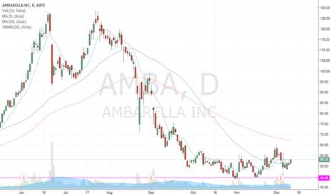 AMBA: Bullish Divergence in the Making