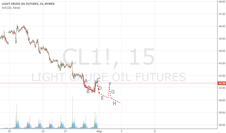 CL1!: ABCD Tech Analysis for Monday on CL.1