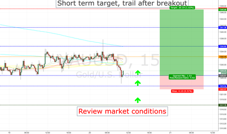 XAUUSD: XAUUSD LIMIT ORDER ENTRY CALL