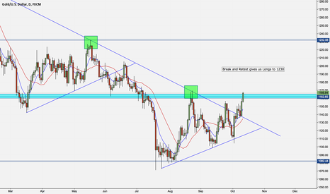 XAUUSD: Gold Long  to 1230