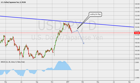 USDJPY: sell opportunity