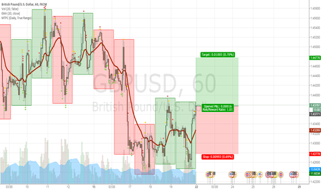 GBPUSD: Long GBP after the EU-UK agreement