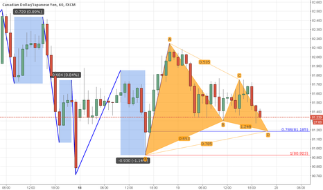 CADJPY: An example of Unified Gartley Setup