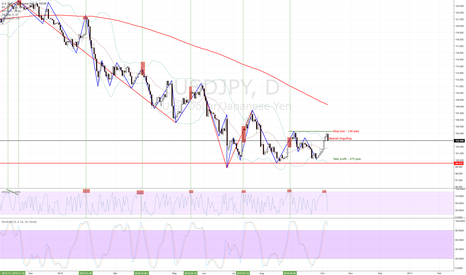 USDJPY: USDJPY - Time To Sell - High Probability with GREAT Risk Reward