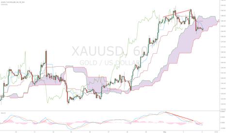 XAUUSD: Gold Turbulence Forecast (SELL)