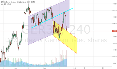 GER30: DAX in the middle of two channels, long or short???