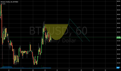 BTCUSD: BTC Cup with Handle??