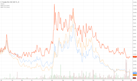 CVOL: VIX and tracking ETN creep