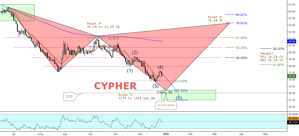 Reversal Bearish Cypher? // IF=THEN ®