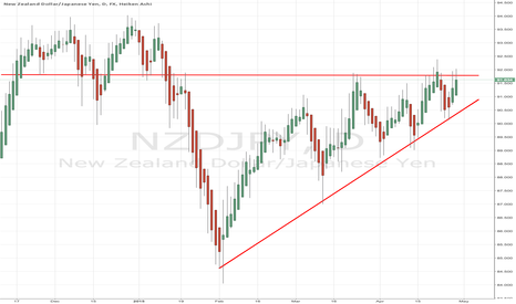 NZDJPY: One of these NZD/JPY levels must die