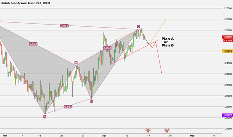 GBPCHF: GBPCHF looking intresting