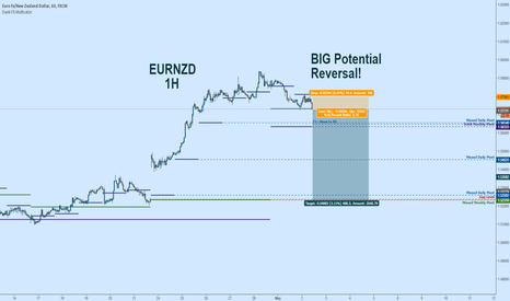 EURNZD: EURNZD Short:  BIG Potential Reversal - Huge R/R - Gap Fill?