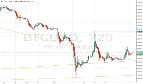 BTCUSD: Repeat of Jan. 20 - 26, 2015