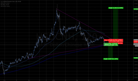 USDCNH: USDCNH 2hr 4mo wedge breakout