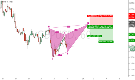 GBPUSD: GBPUSD Possible Bearish Butterfly Reversal
